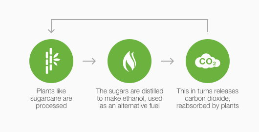 Why bioethanol is sustainable